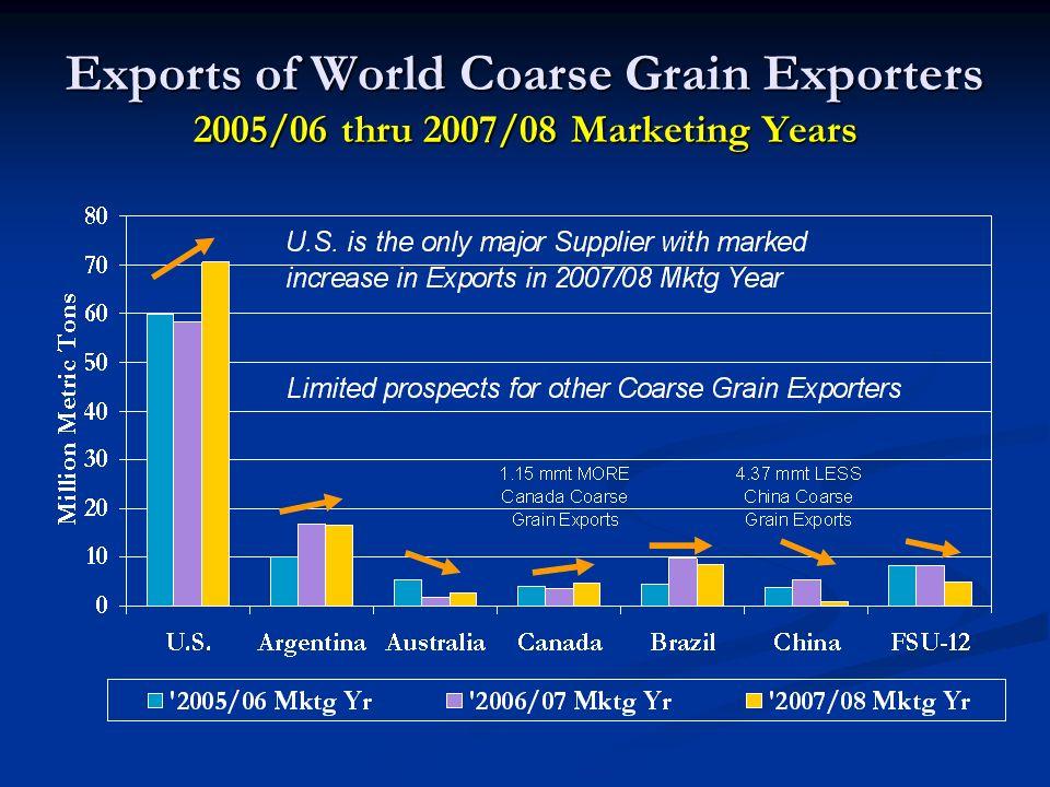 Exports of World Coarse Grain Exporters 2005/06 thru 2007/08 Marketing Years