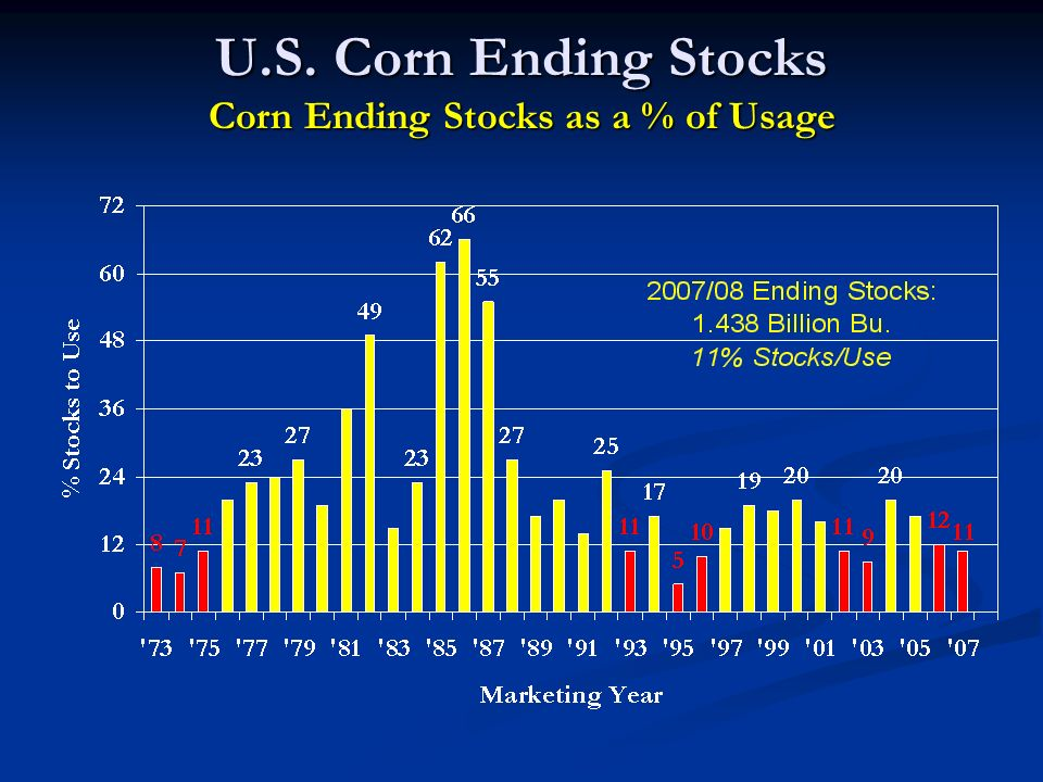 U.S. Corn Ending Stocks Corn Ending Stocks as a % of Usage