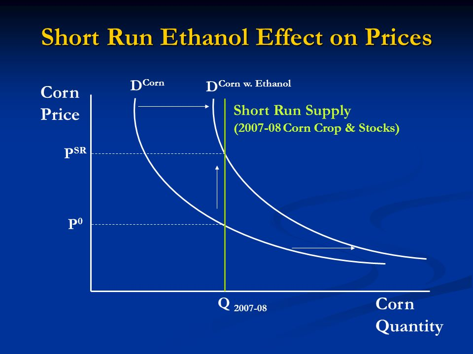 Short Run Ethanol Effect on Prices Corn Quantity Corn Price D Corn D Corn w.
