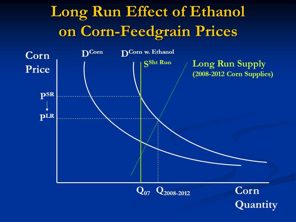 Long Run Effect of Ethanol on Corn-Feedgrain Prices Corn Quantity Corn Price D Corn D Corn w.
