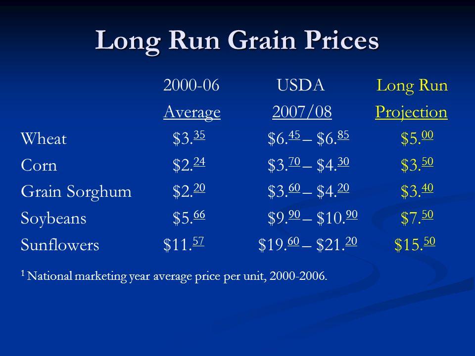 Long Run Grain Prices 2000-06 USDA Long Run Average 2007/08 Projection Wheat $3.