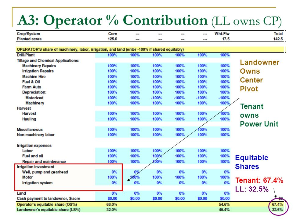 A3: Operator % Contribution (LL owns CP) Landowner Owns Center Pivot Tenant owns Power Unit Equitable Shares Tenant: 67.4% LL: 32.5%