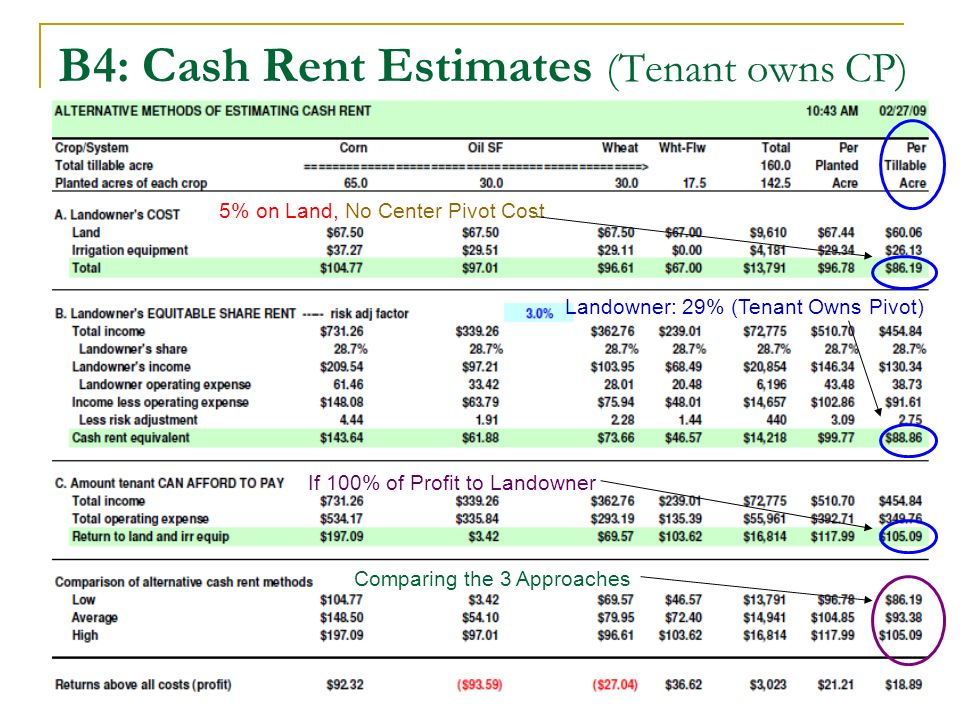 B4: Cash Rent Estimates (Tenant owns CP) 5% on Land, No Center Pivot Cost Comparing the 3 Approaches Landowner: 29% (Tenant Owns Pivot) If 100% of Profit to Landowner