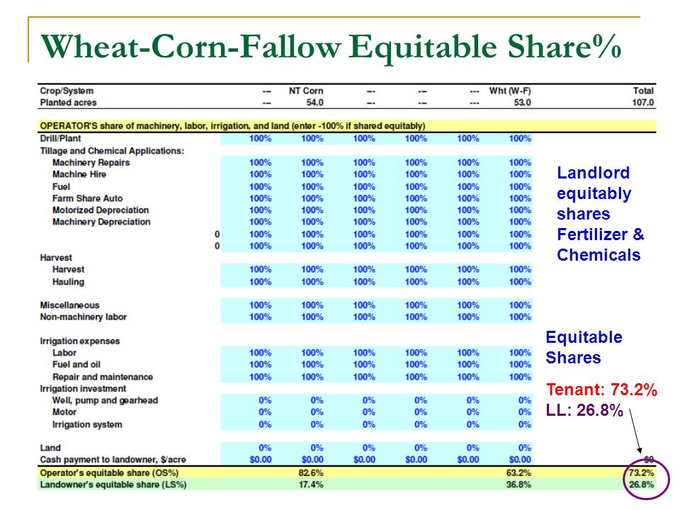 Wheat-Corn-Fallow Equitable Share% Equitable Shares Tenant: 73.2% LL: 26.8% Landlord equitably shares Fertilizer & Chemicals