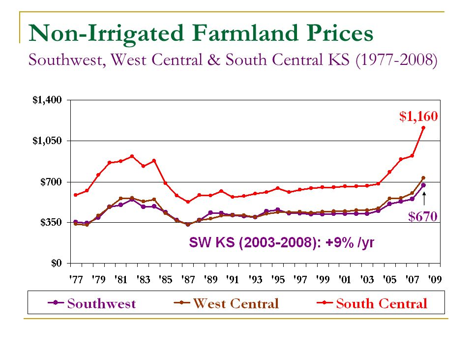 Non-Irrigated Farmland Prices Southwest, West Central & South Central KS (1977-2008)