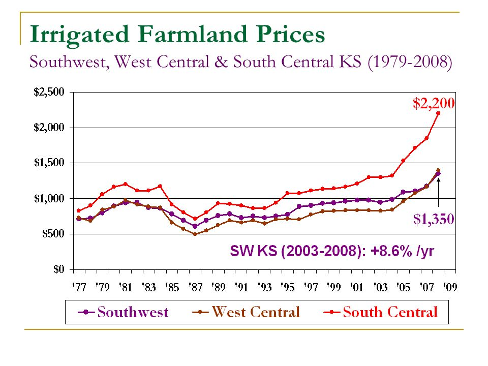 Irrigated Farmland Prices Southwest, West Central & South Central KS (1979-2008)