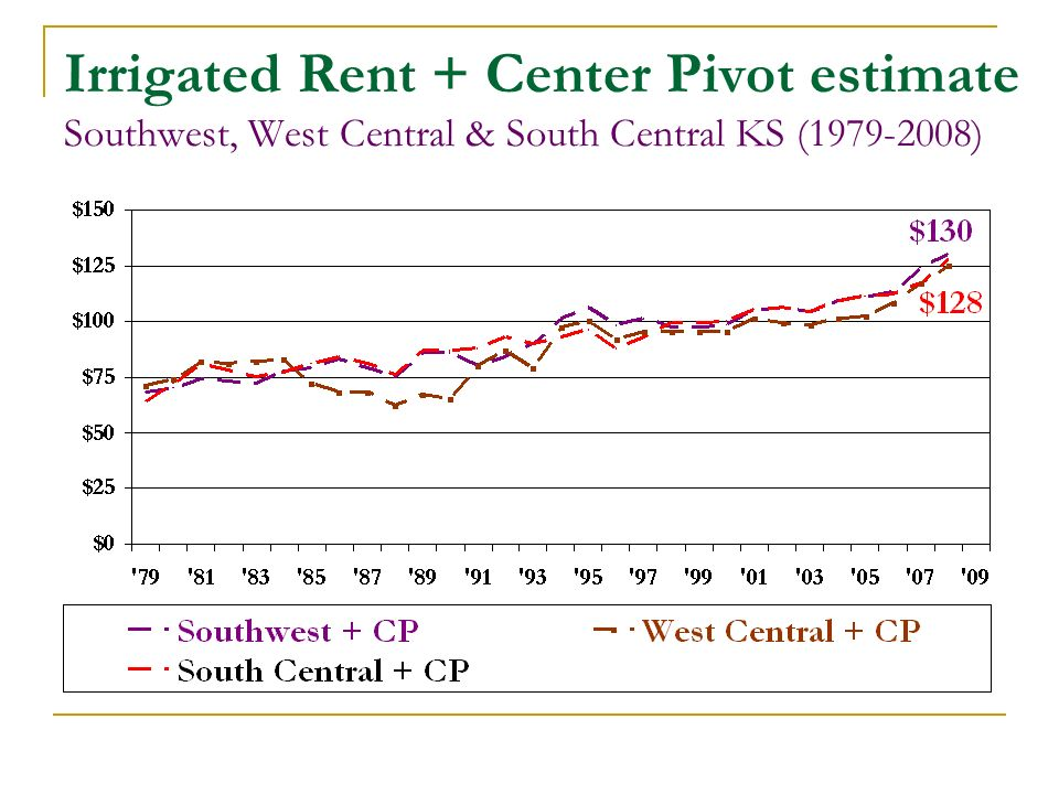 Irrigated Rent + Center Pivot estimate Southwest, West Central & South Central KS ( )