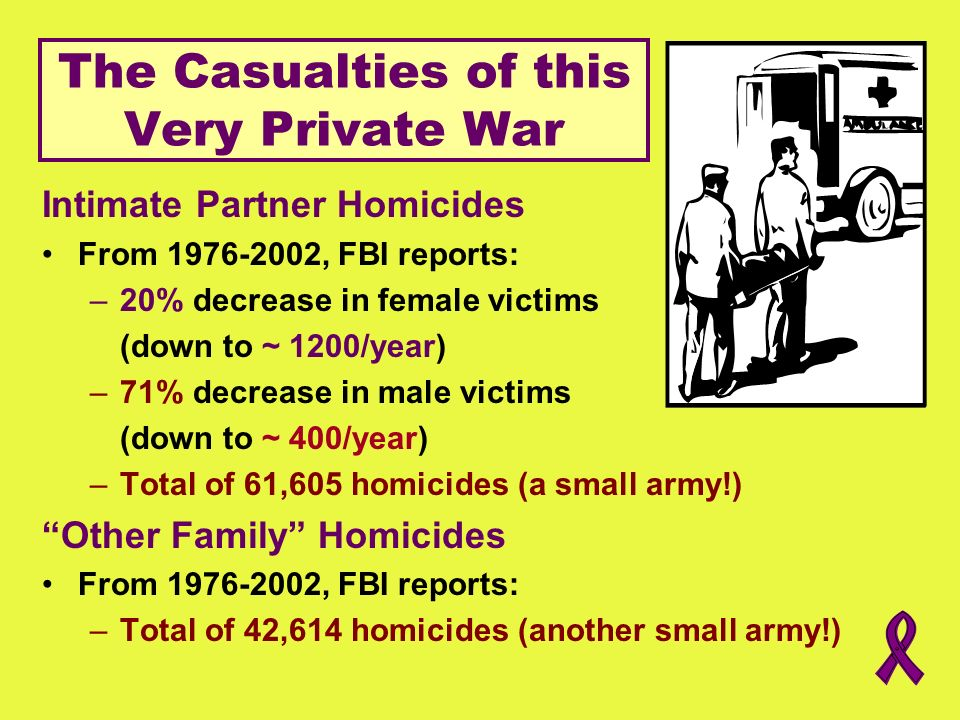 The Casualties of this Very Private War Intimate Partner Homicides From 1976-2002, FBI reports: –20% decrease in female victims (down to ~ 1200/year)