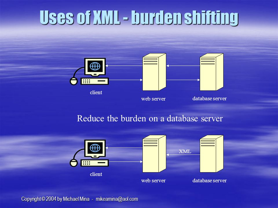 Copyright © 2004 by Michael Mina - Uses of XML - burden shifting client web server database server client web server database server XML Reduce the burden on a database server