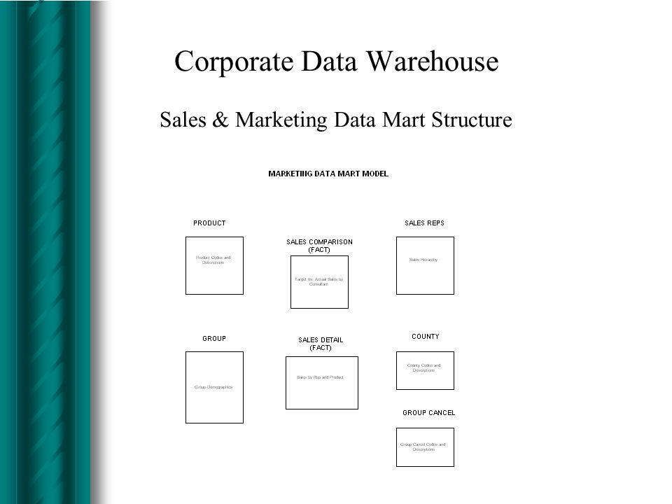 Corporate Data Warehouse Project Deliverables Establish business rules for Sales & Marketing Data Mart Design Data Mart structure for Sales & Marketin