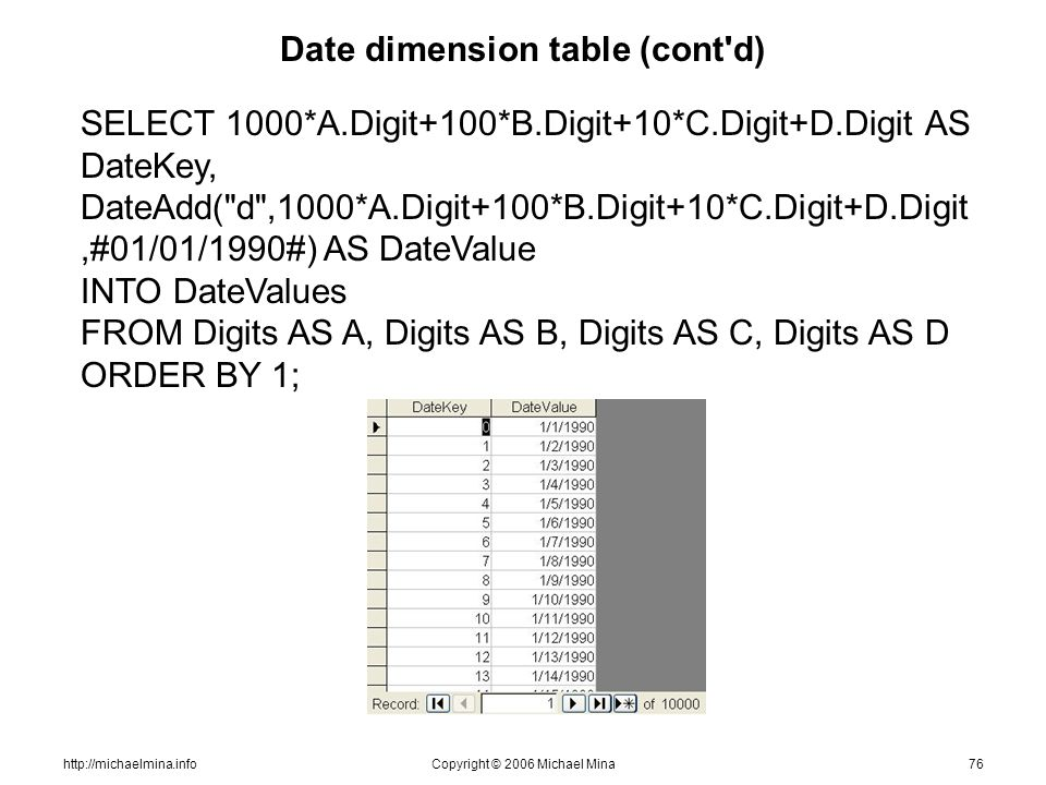 http://michaelmina.infoCopyright © 2006 Michael Mina76 Date dimension table (cont d) SELECT 1000*A.Digit+100*B.Digit+10*C.Digit+D.Digit AS DateKey, DateAdd( d ,1000*A.Digit+100*B.Digit+10*C.Digit+D.Digit,#01/01/1990#) AS DateValue INTO DateValues FROM Digits AS A, Digits AS B, Digits AS C, Digits AS D ORDER BY 1;