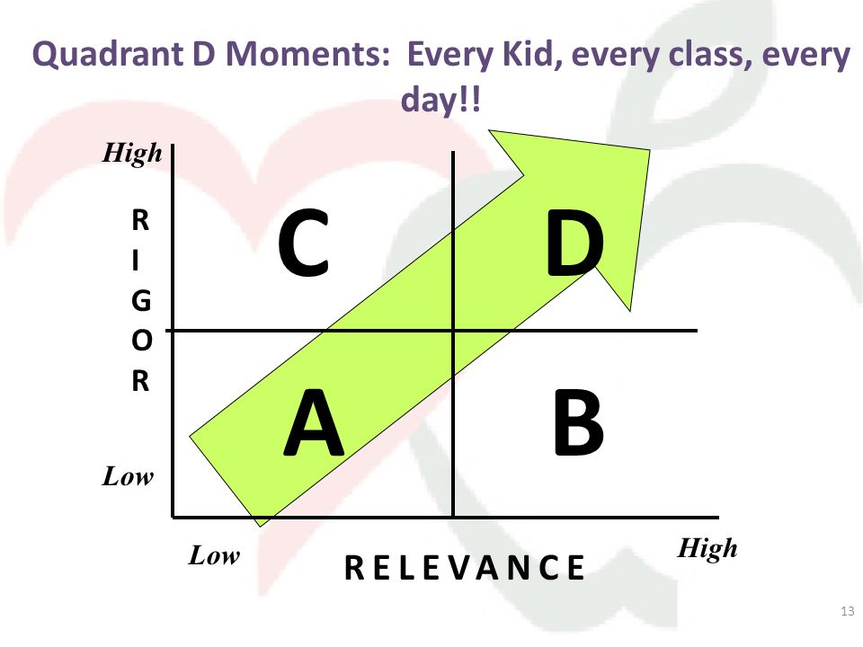 13 Quadrant D Moments: Every Kid, every class, every day!! RIGORRIGOR RELEVANCE CD High Low High Low AB