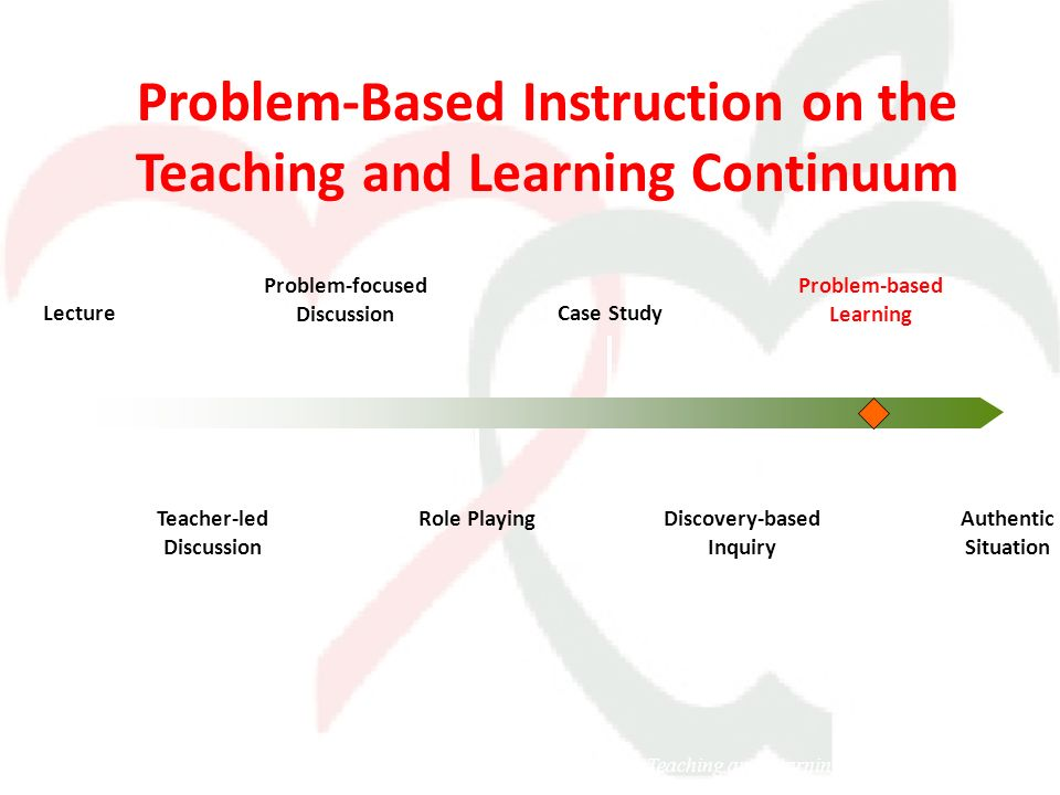Lecture Problem-focused Discussion Teacher-led Discussion Problem-based Learning Role Playing Authentic Situation Problem-Based Instruction on the Tea