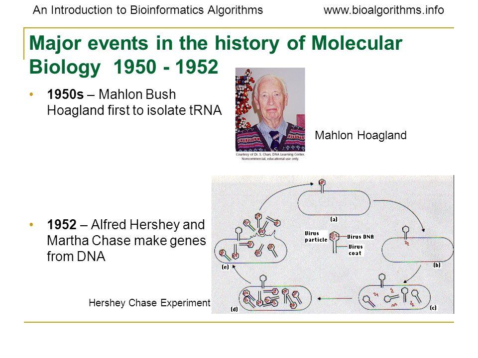 An Introduction to Bioinformatics Algorithmswww.bioalgorithms.info Mechanisms: Gene duplications or insertions Gene 1342 11234