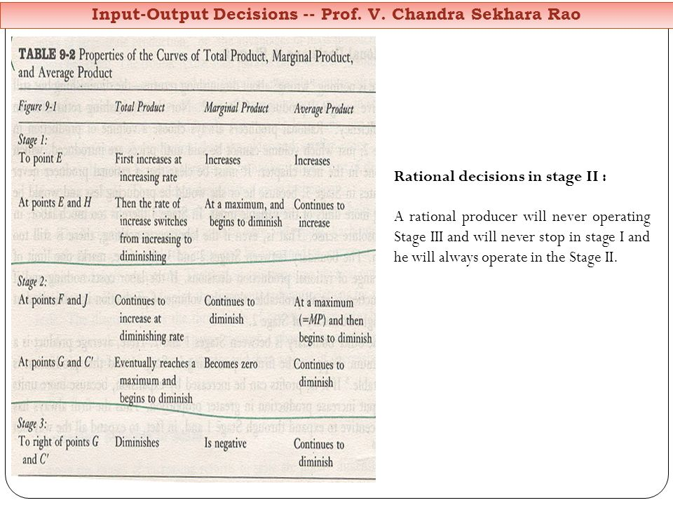 Input-Output Decisions -- Prof. V. Chandra Sekhara Rao Rational decisions in stage II : A rational producer will never operating Stage III and will ne