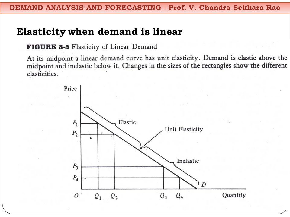 Elasticity when demand is linear