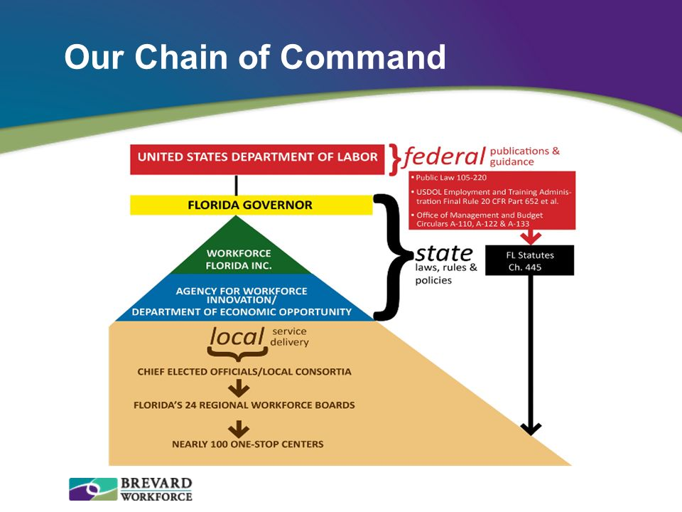 Our Chain of Command