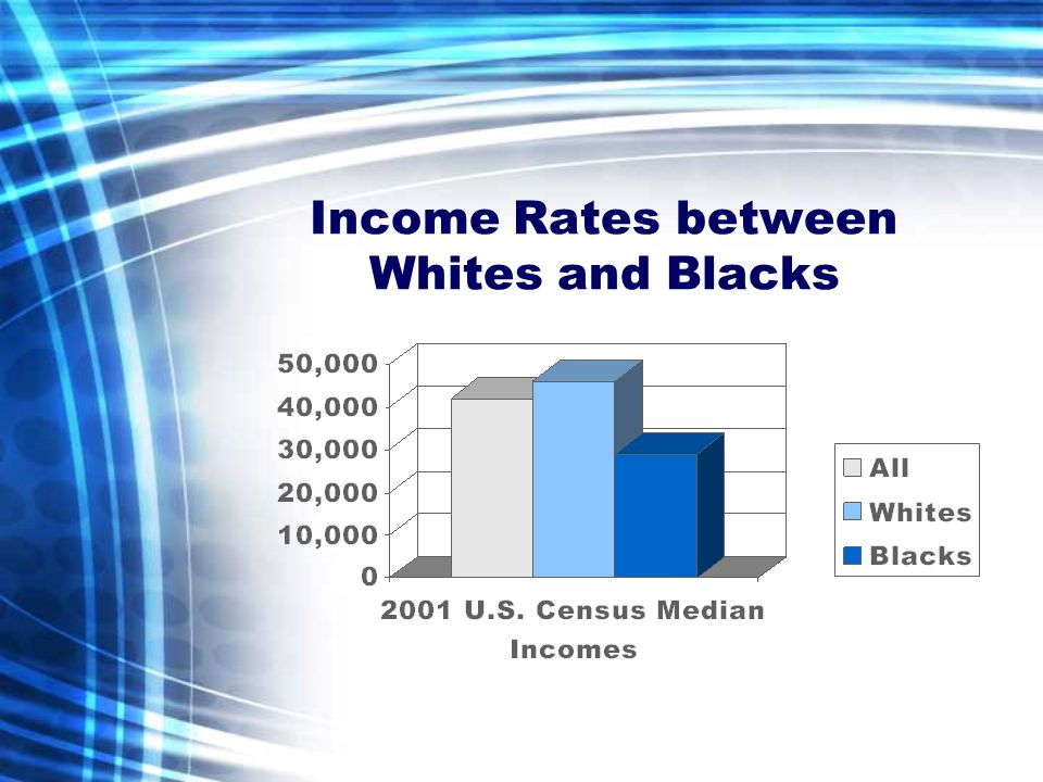 Income Rates between Whites and Blacks