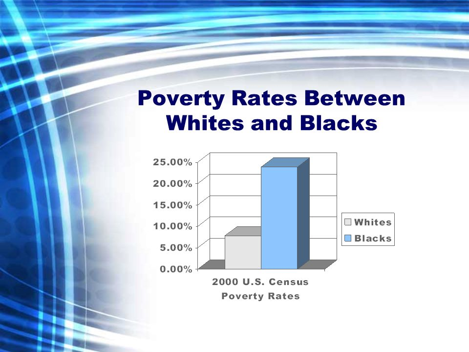 Poverty Rates Between Whites and Blacks