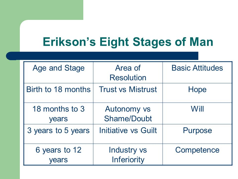 Eriksons Eight Stages of Man Age and StageArea of Resolution Basic Attitudes Birth to 18 monthsTrust vs MistrustHope 18 months to 3 years Autonomy vs Shame/Doubt Will 3 years to 5 yearsInitiative vs GuiltPurpose 6 years to 12 years Industry vs Inferiority Competence