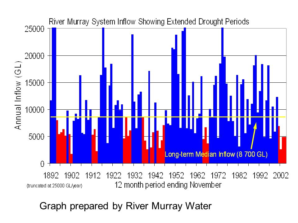 Graph prepared by River Murray Water