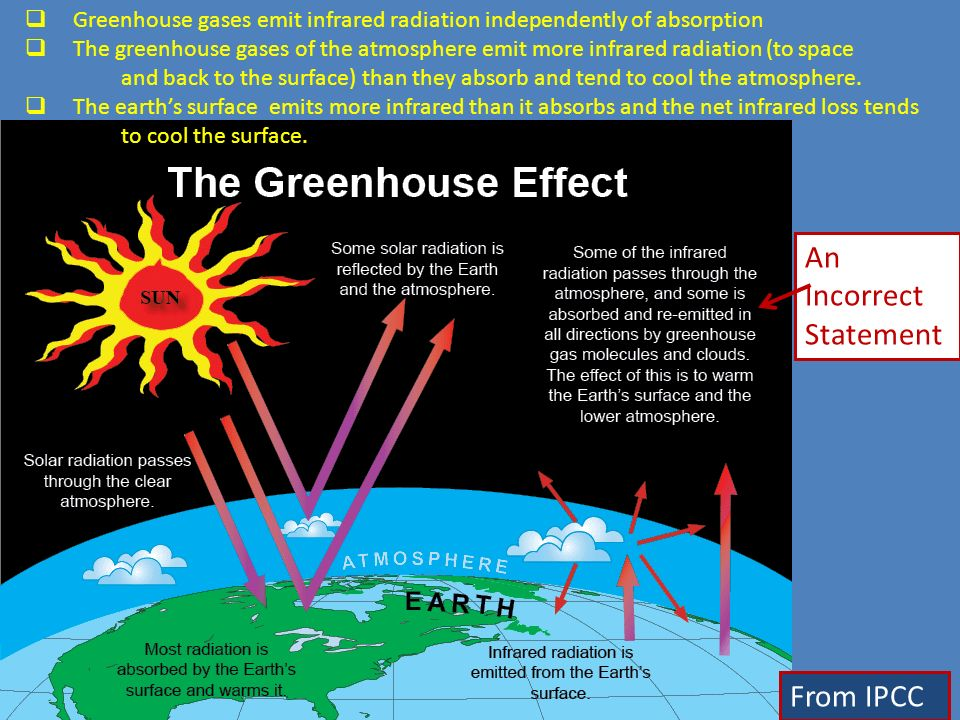 From IPCC Greenhouse gases emit infrared radiation independently of absorption The greenhouse gases of the atmosphere emit more infrared radiation (to