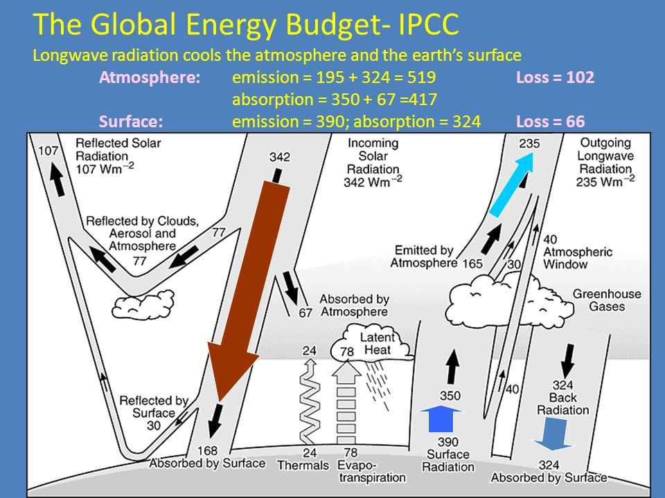The Global Energy Budget- IPCC Longwave radiation cools the atmosphere and the earths surface Atmosphere: emission = 195 + 324 = 519 absorption = 350