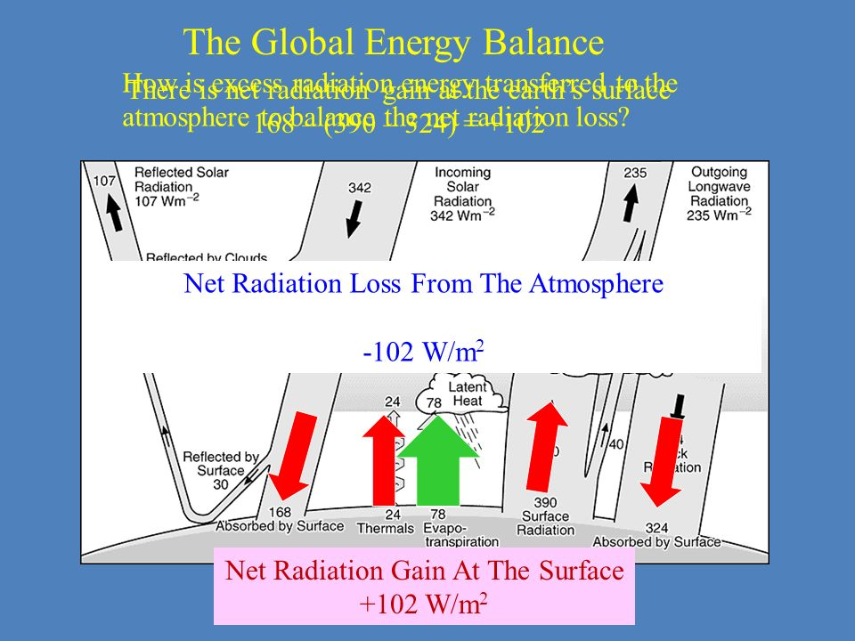Net Radiation Loss From The Atmosphere -102 W/m 2 Net Radiation Gain At The Surface +102 W/m 2 There is net radiation gain at the earths surface 168 –