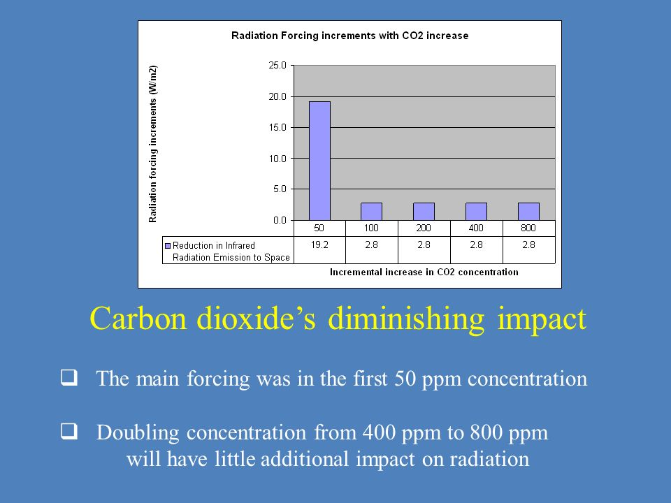 Carbon dioxides diminishing impact The main forcing was in the first 50 ppm concentration Doubling concentration from 400 ppm to 800 ppm will have lit