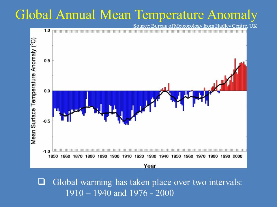Global Annual Mean Temperature Anomaly Source: Bureau of Meteorology from Hadley Centre, UK Global warming has taken place over two intervals: 1910 –