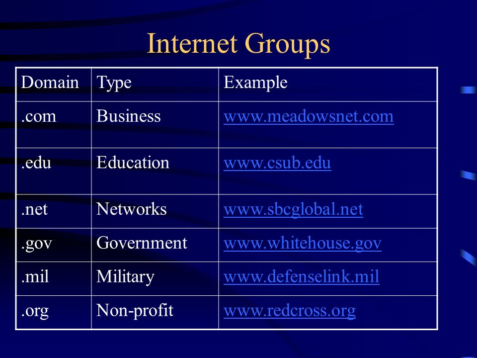 Internet Groups DomainTypeExample.comBusinesswww.meadowsnet.com.eduEducationwww.csub.edu.netNetworkswww.sbcglobal.net.govGovernmentwww.whitehouse.gov.milMilitarywww.defenselink.mil.orgNon-profitwww.redcross.org