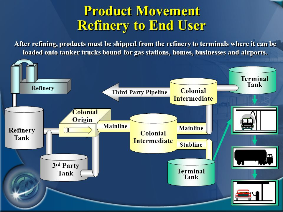 12 3 rd Party Tank Product Movement Refinery to End User After refining, products must be shipped from the refinery to terminals where it can be loade