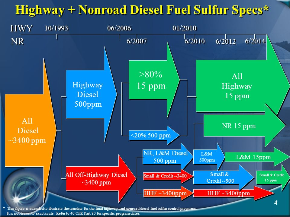 4 * This figure is intended to illustrate the timeline for the final highway and nonroad diesel fuel sulfur control programs. It is not drawn to exact