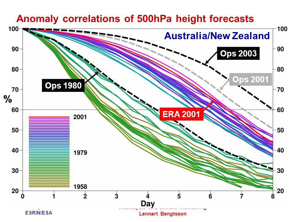 12 September 2007 ESRIN/ESA Reanalysis and climate monitoring Lennart Bengtsson Anomaly correlations of 500hPa height forecasts Ops 1980 Ops 2003 Ops