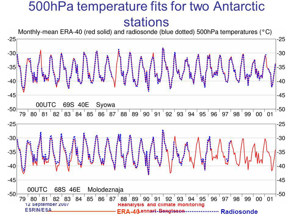 12 September 2007 ESRIN/ESA Reanalysis and climate monitoring Lennart Bengtsson 500hPa temperature fits for two Antarctic stations ERA-40 Radiosonde
