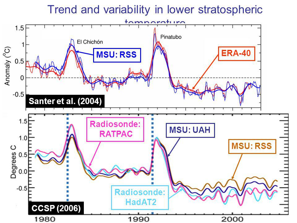 12 September 2007 ESRIN/ESA Reanalysis and climate monitoring Lennart Bengtsson Trend and variability in lower stratospheric temperature ERA-40 MSU: R