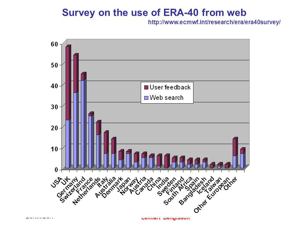 12 September 2007 ESRIN/ESA Reanalysis and climate monitoring Lennart Bengtsson Survey on the use of ERA-40 from web http://www.ecmwf.int/research/era