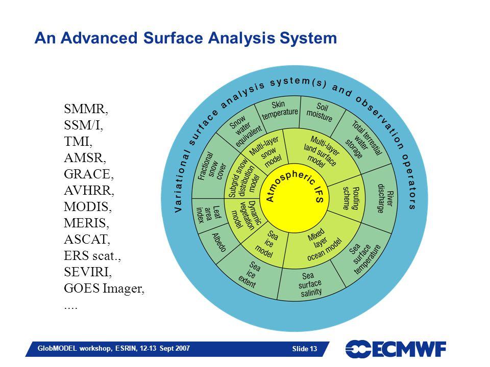 Slide 13 GlobMODEL workshop, ESRIN, 12-13 Sept 2007 An Advanced Surface Analysis System SMMR, SSM/I, TMI, AMSR, GRACE, AVHRR, MODIS, MERIS, ASCAT, ERS scat., SEVIRI, GOES Imager,....