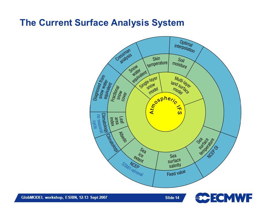 Slide 14 GlobMODEL workshop, ESRIN, 12-13 Sept 2007 The Current Surface Analysis System