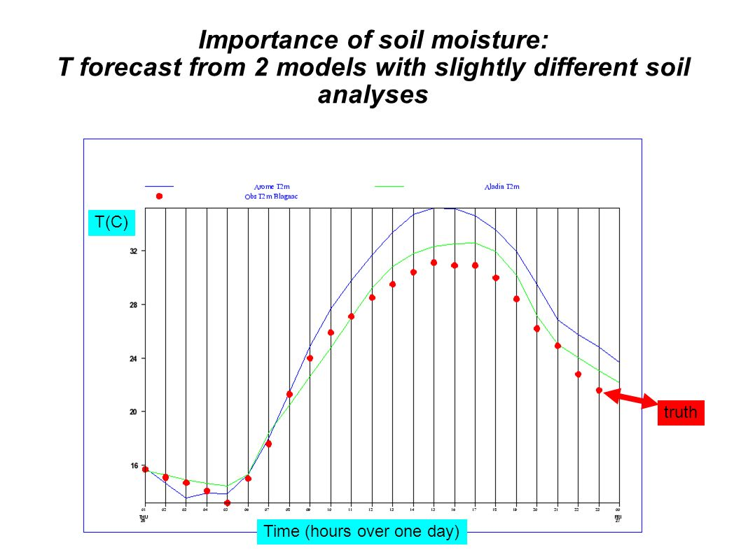 Importance of soil moisture: T forecast from 2 models with slightly different soil analyses Time (hours over one day) truth T(C)
