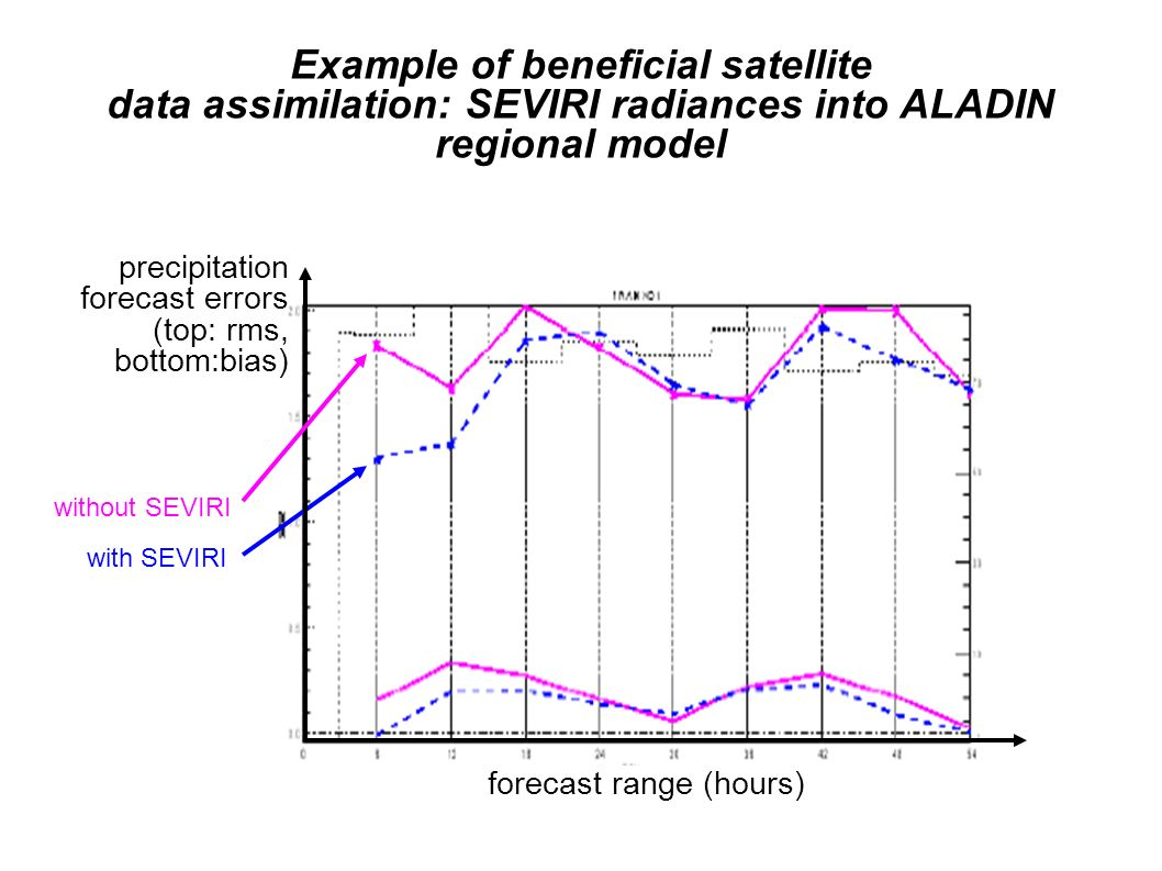 Example of beneficial satellite data assimilation: SEVIRI radiances into ALADIN regional model forecast range (hours) precipitation forecast errors (t