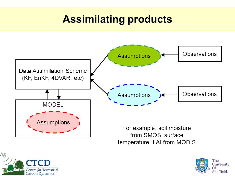 Assimilating products Data Assimilation Scheme (KF, EnKF, 4DVAR, etc) MODEL Assumptions Observations Assumptions For example: soil moisture from SMOS,