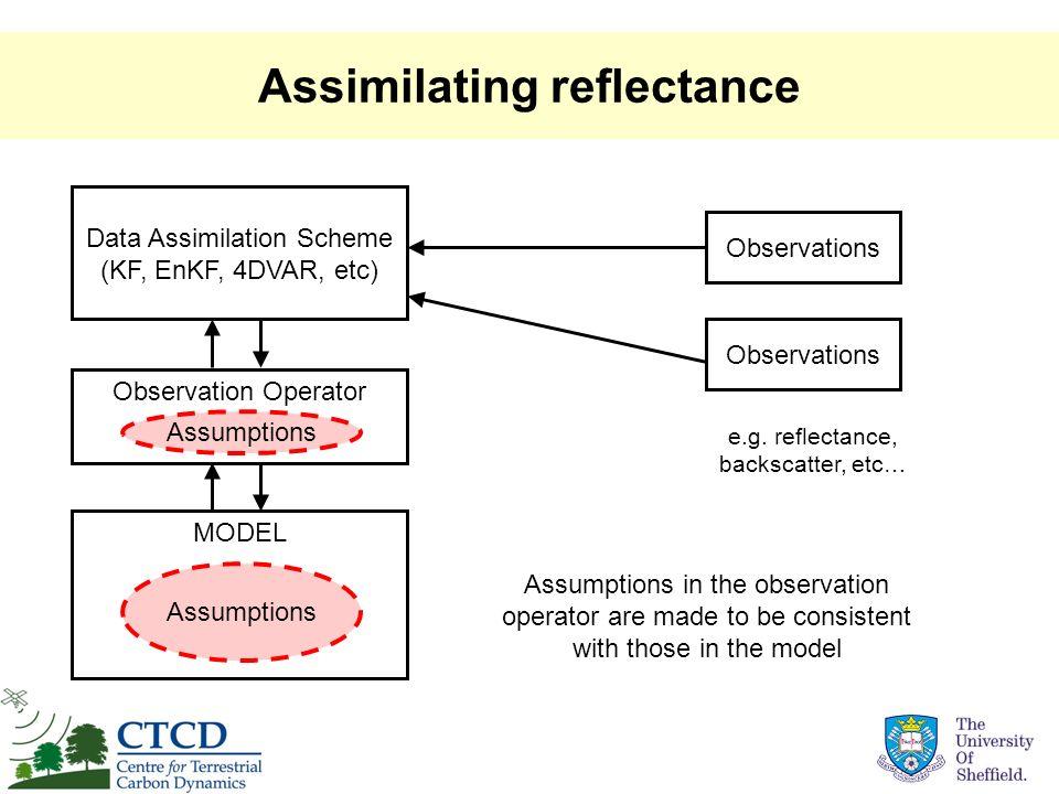 Assimilating reflectance Data Assimilation Scheme (KF, EnKF, 4DVAR, etc) Observations MODEL Assumptions Observation Operator Assumptions Assumptions i