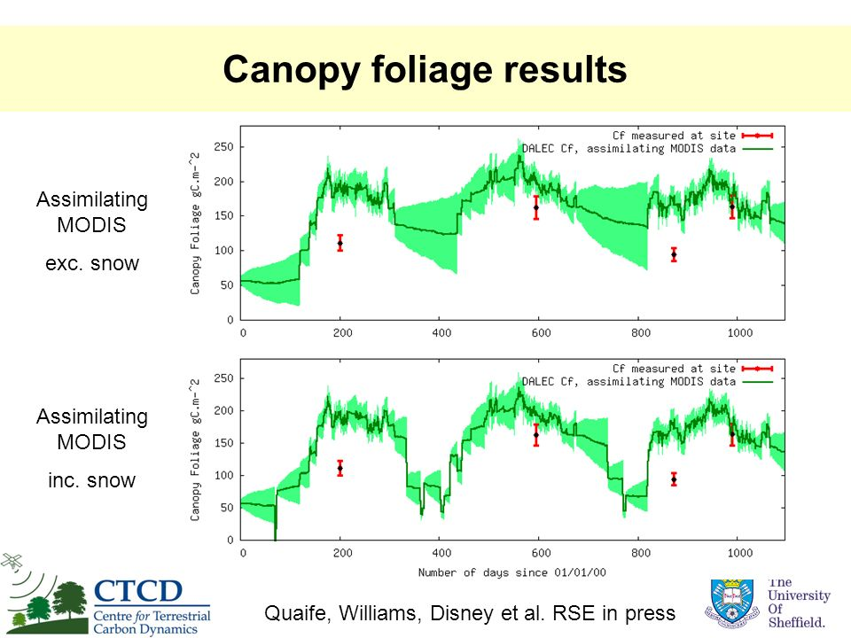 Canopy foliage results Assimilating MODIS inc. snow Assimilating MODIS exc. snow Quaife, Williams, Disney et al. RSE in press