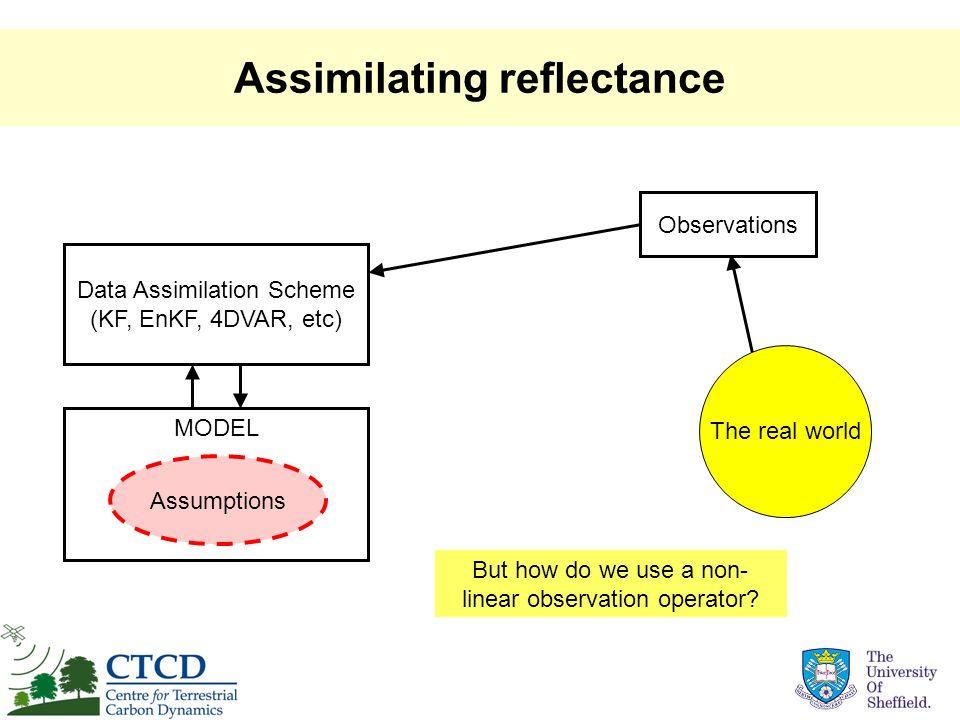 Assimilating reflectance Data Assimilation Scheme (KF, EnKF, 4DVAR, etc) MODEL Observations Assumptions But how do we use a non- linear observation op