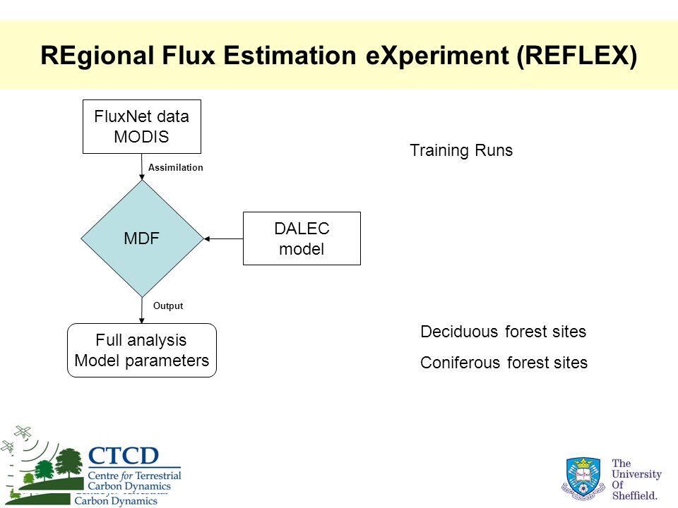 REgional Flux Estimation eXperiment (REFLEX) FluxNet data MODIS MDF Full analysis Model parameters DALEC model Training Runs Deciduous forest sites Co