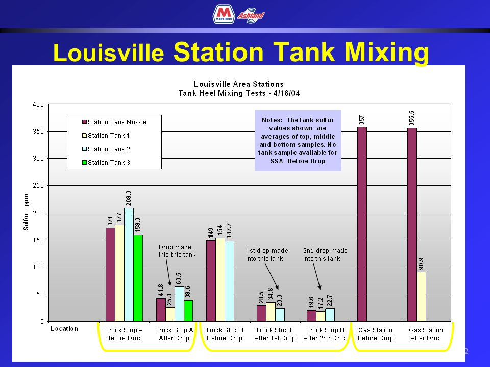 21 Macon Station Tank Mixing