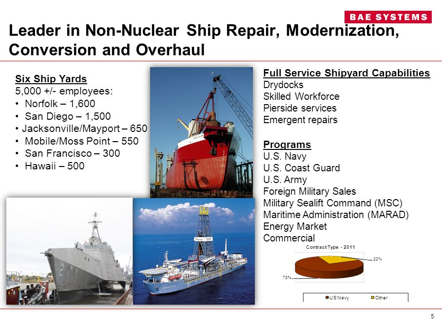 Leader in Non-Nuclear Ship Repair, Modernization, Conversion and Overhaul Full Service Shipyard Capabilities Drydocks Skilled Workforce Pierside servi