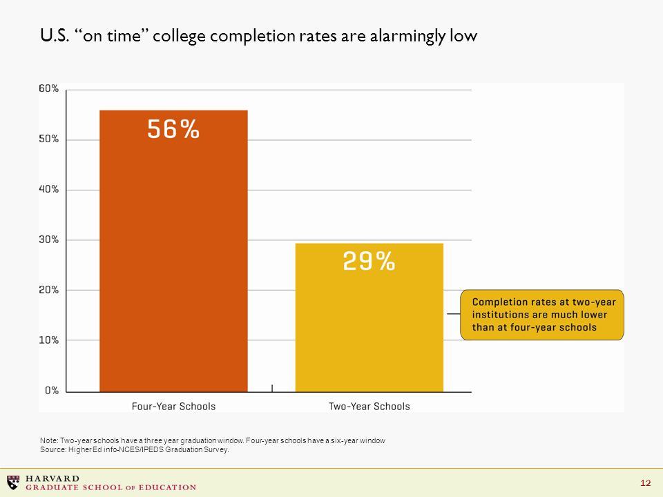 12 U.S. on time college completion rates are alarmingly low Note: Two-year schools have a three year graduation window. Four-year schools have a six-y