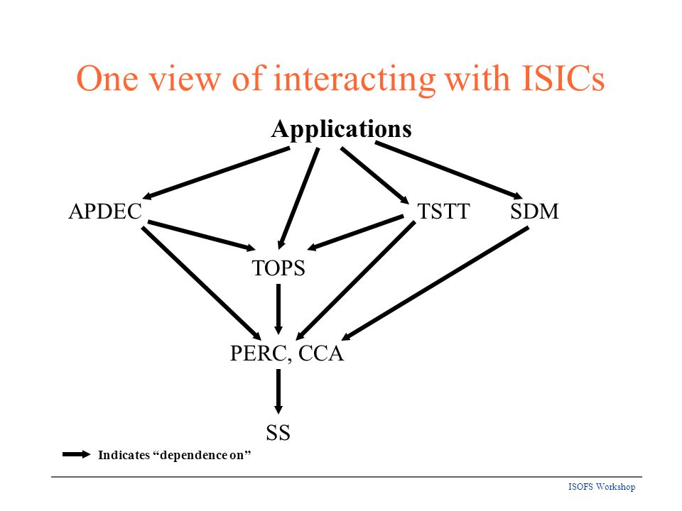 ISOFS Workshop One view of interacting with ISICs Indicates dependence on Applications PERC, CCA TSTTAPDEC TOPS SS SDM